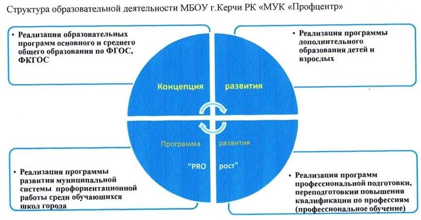 структура МУК